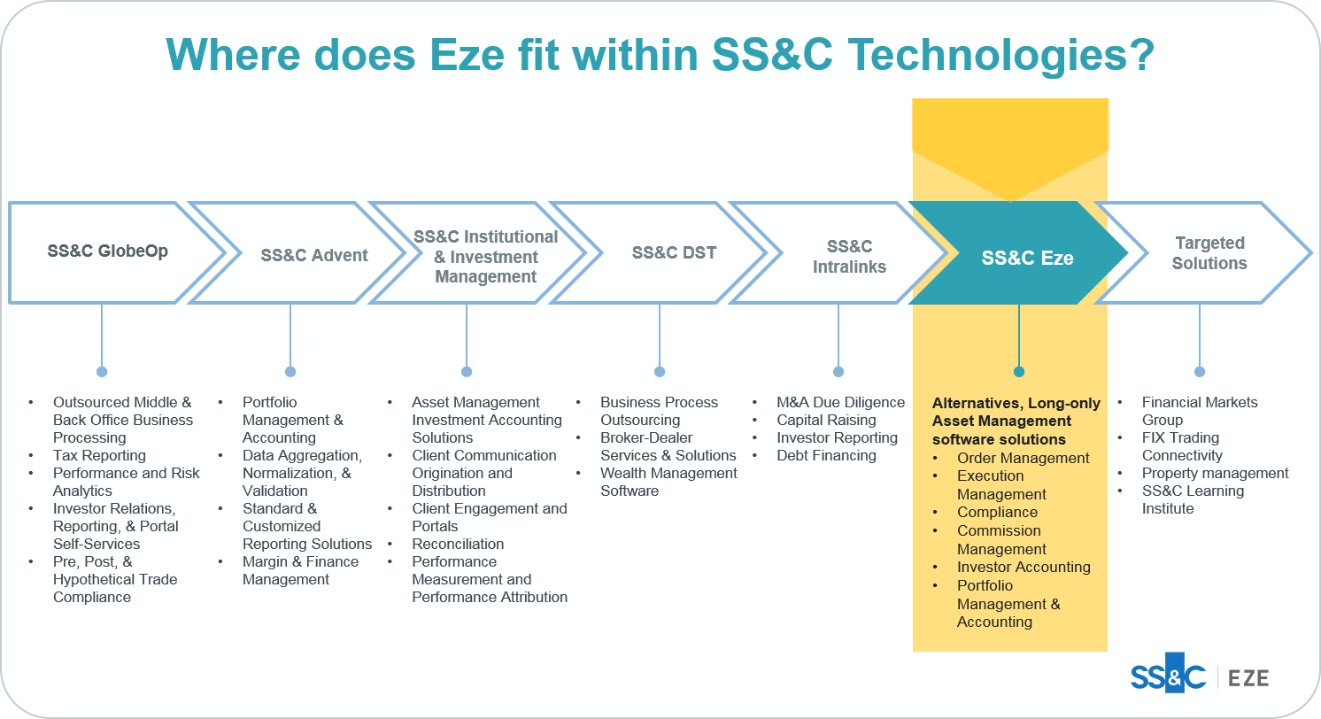 How SS&C Eze Can Help You Run Your Business | Eze Software