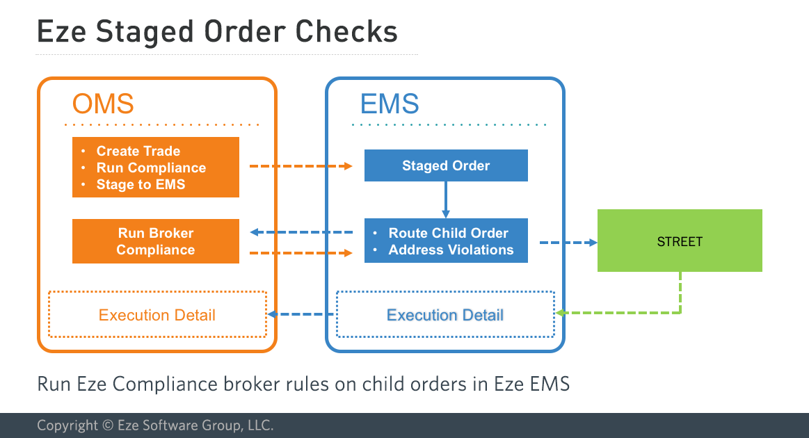 Eze Staged Order Check.png