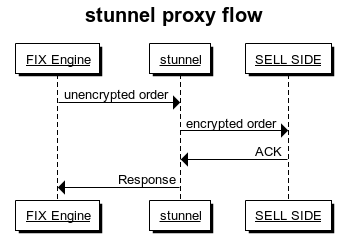 Stunnel: Enabling FIX Encryption via a Proxy | Eze Software