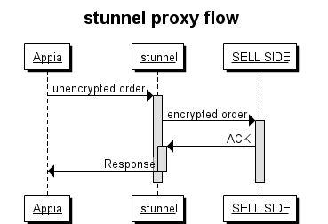 stunnel proxy flow_0.png